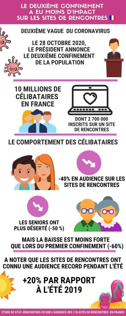 Coronavirus - Deuxième vague en France